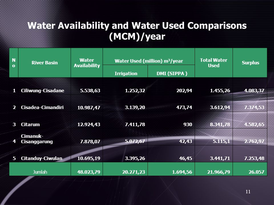 Water Availability and Water Used Comparisons (MCM)/year