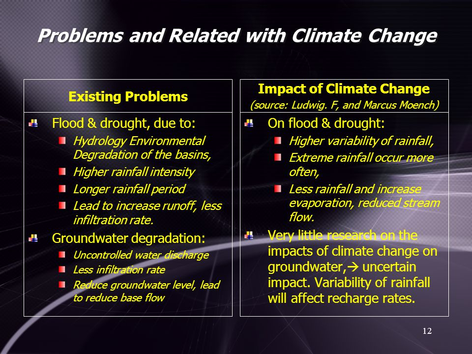 Problems and Related with Climate Change