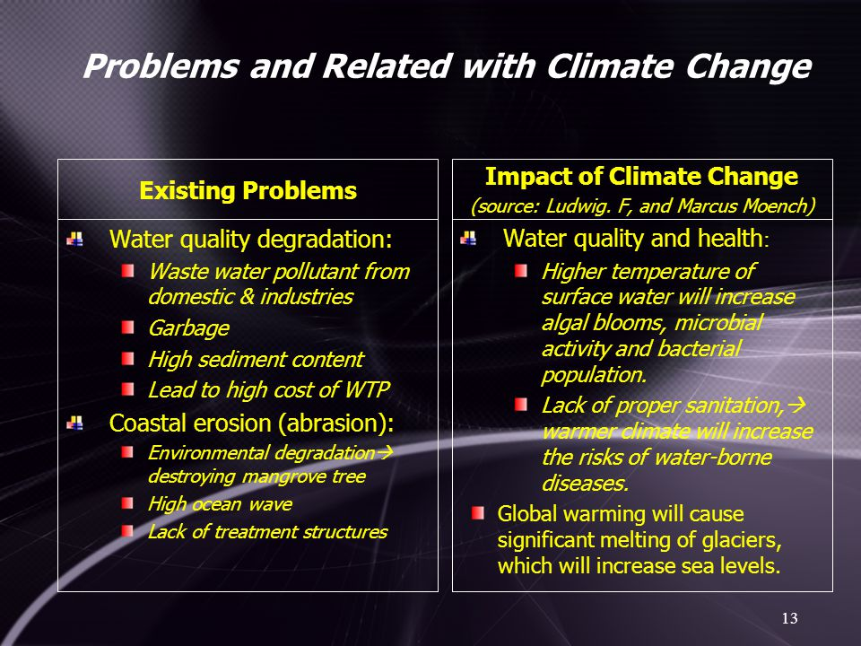 Problems and Related with Climate Change Impact of Climate Change