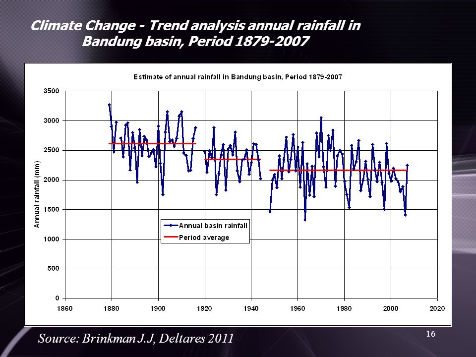 Climate Change - Trend analysis annual rainfall in Bandung basin, Period 1879-2007
