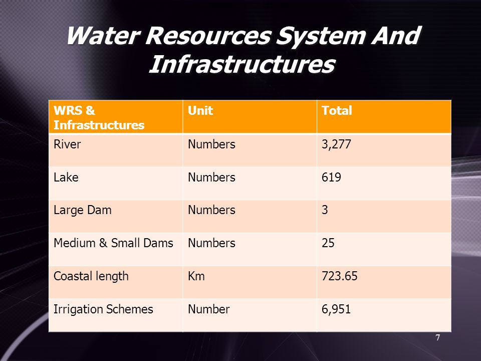 Water Resources System And Infrastructures