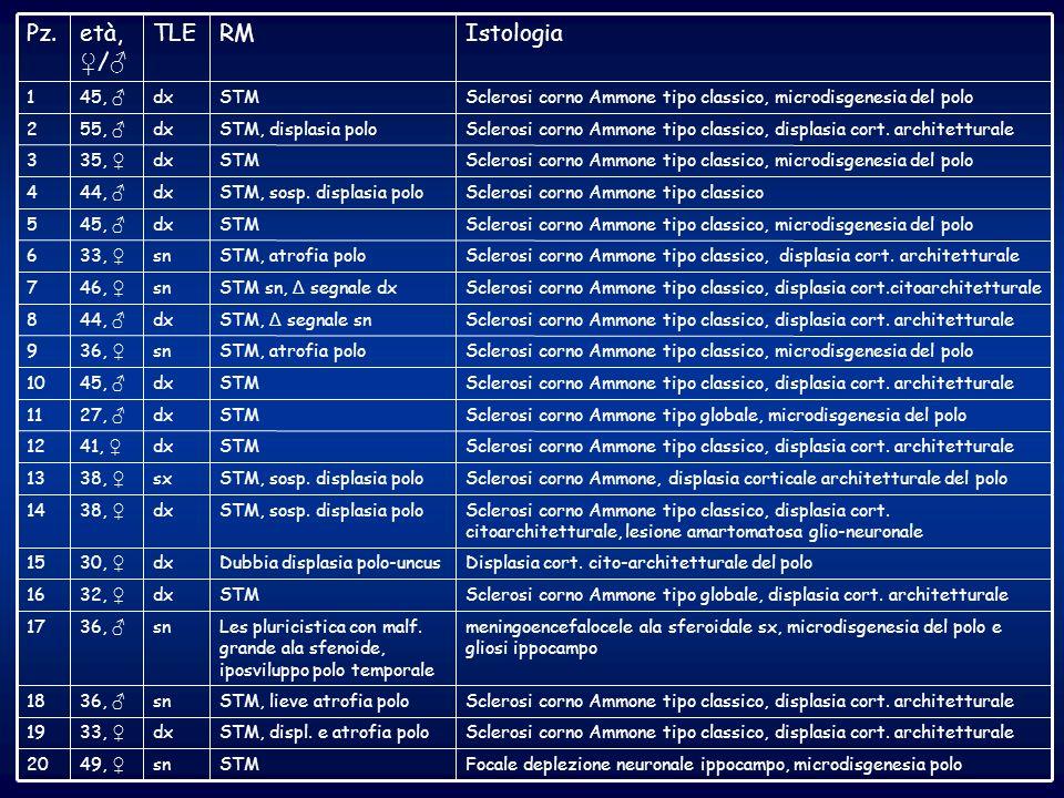 Istologia RM TLE età, ♀/♂ Pz.