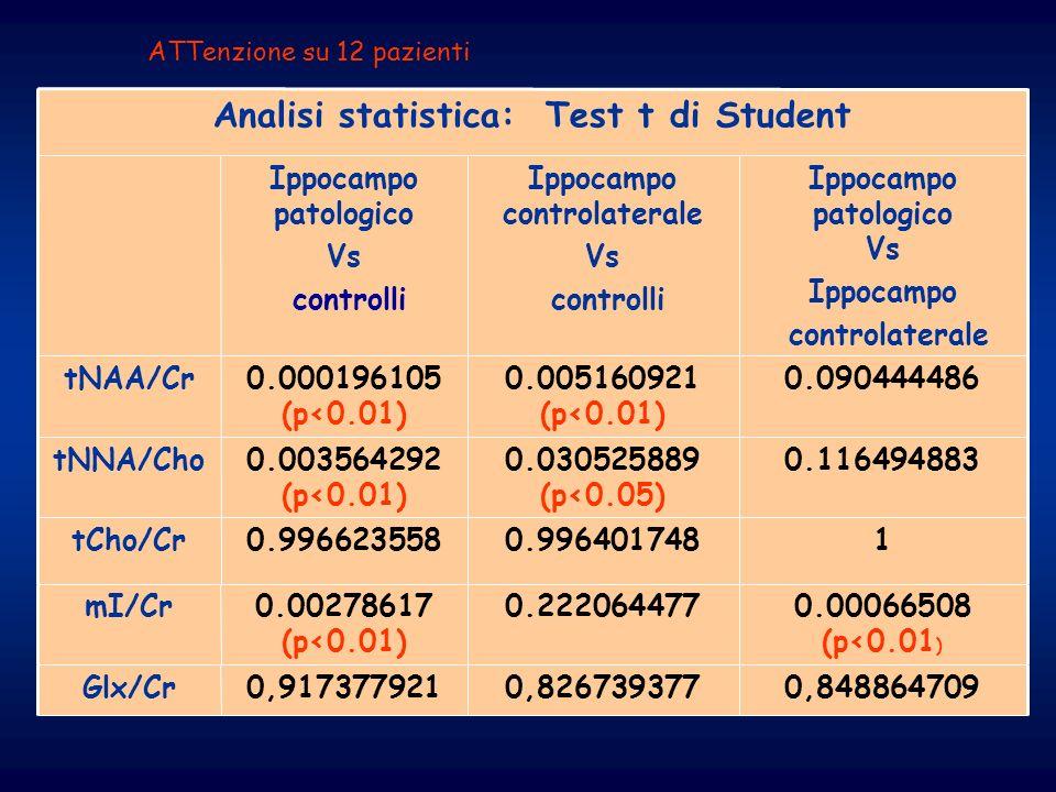 Ippocampo controlaterale Analisi statistica: Test t di Student