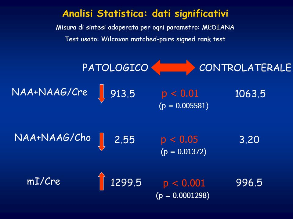 Analisi Statistica: dati significativi