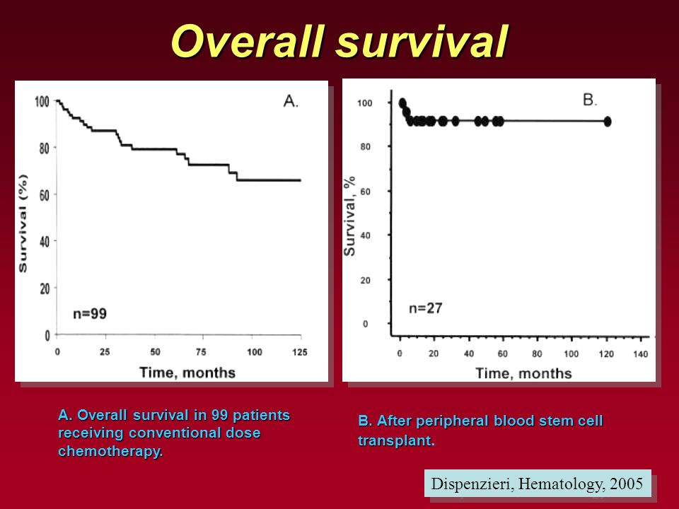 Overall survival Dispenzieri, Hematology, 2005