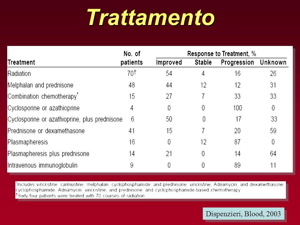 Trattamento Dispenzieri, Blood, 2003