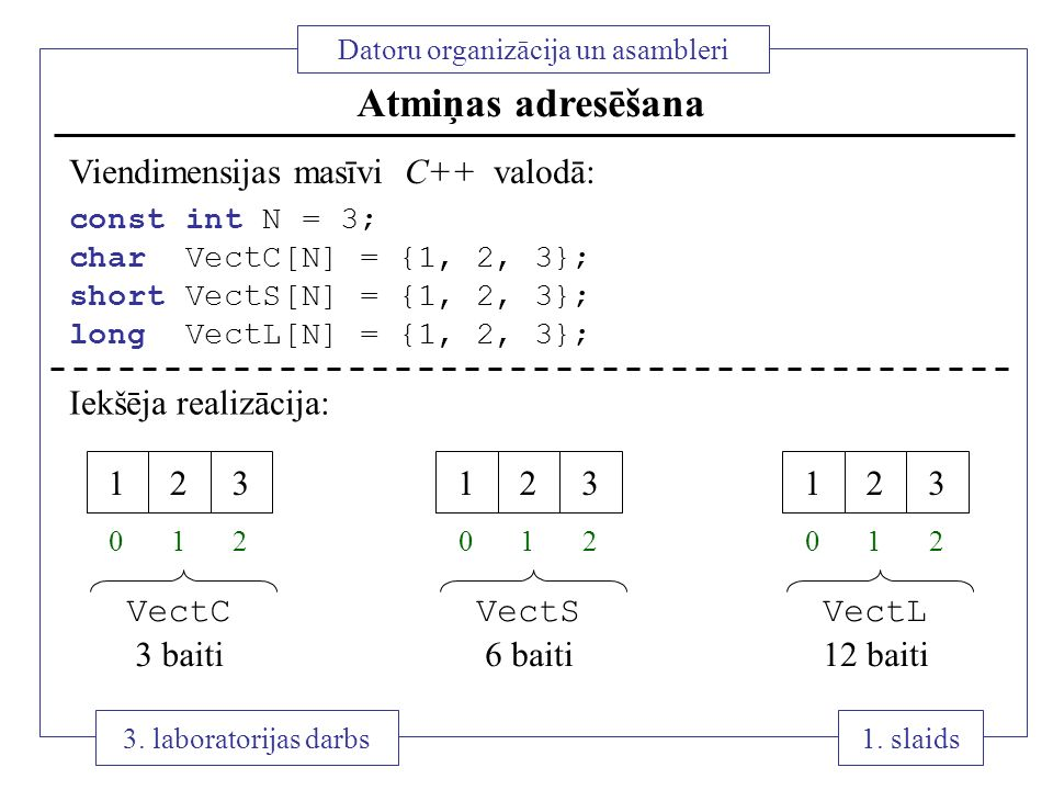 Atmiņas adresēšana Viendimensijas masīvi C++ valodā: 1 2 3 VectC