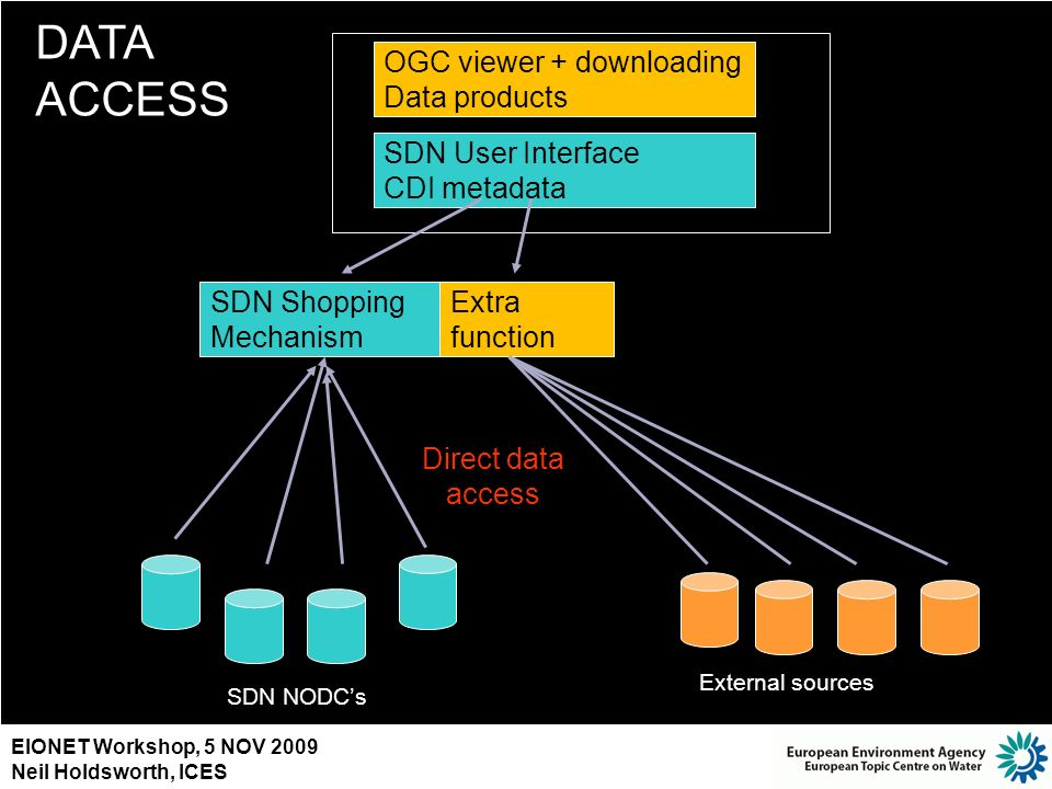 DATA ACCESS OGC viewer + downloading Data products SDN User Interface