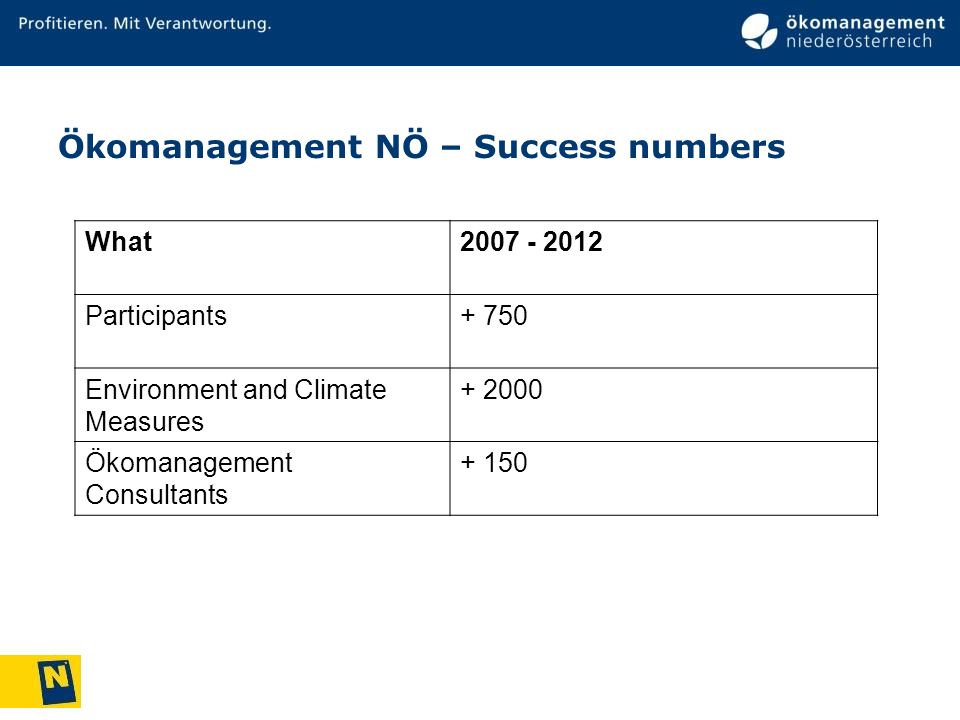 Ökomanagement NÖ – Success numbers