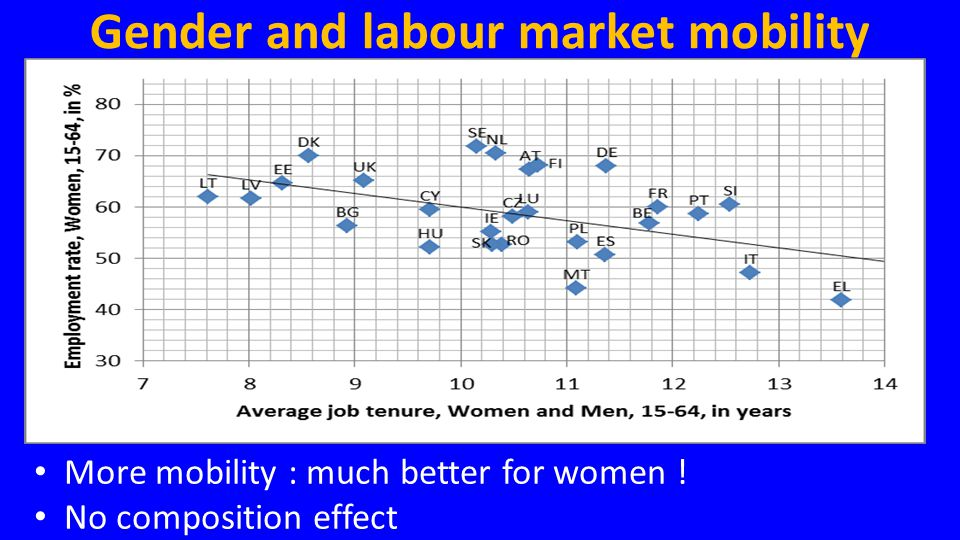 Gender and labour market mobility