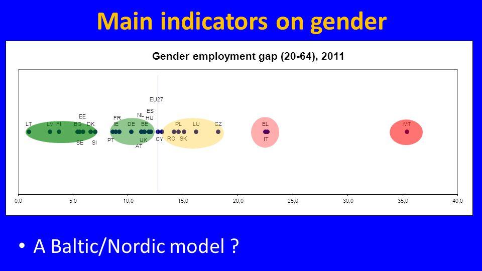 Main indicators on gender