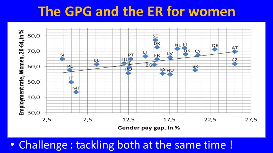 The GPG and the ER for women