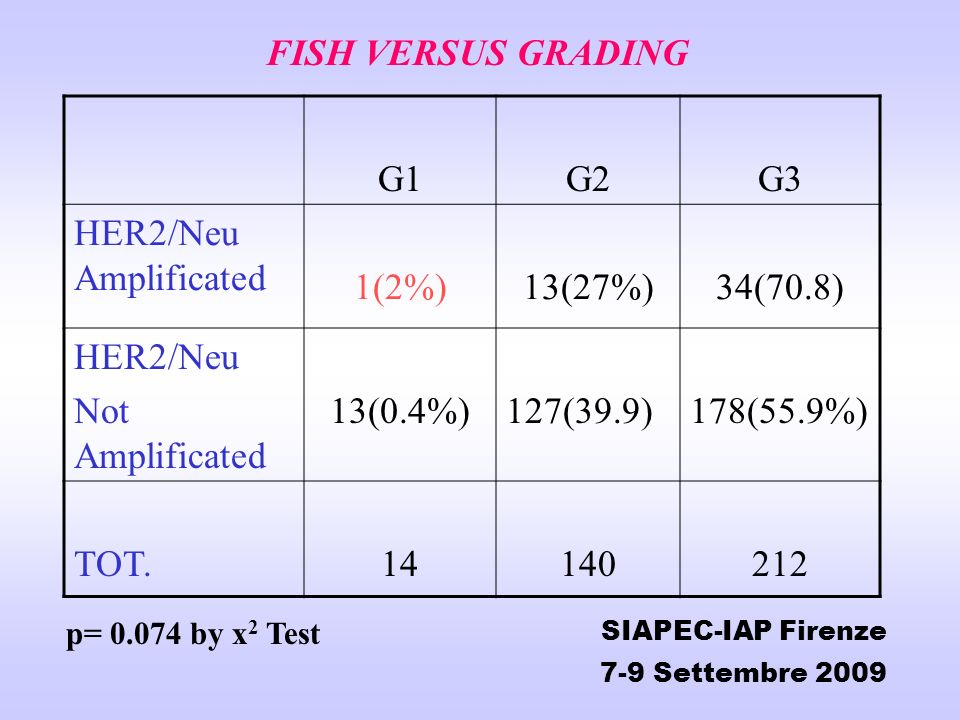 FISH VERSUS GRADING G1 G2 G3 HER2/Neu Amplificated 1(2%) 13(27%)