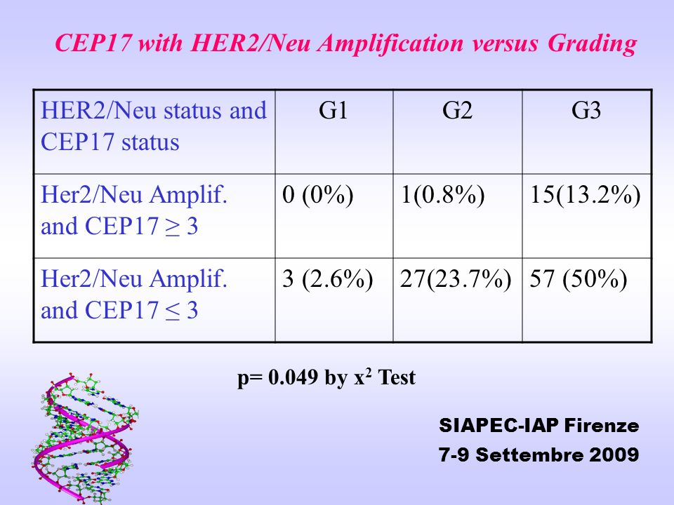 CEP17 with HER2/Neu Amplification versus Grading