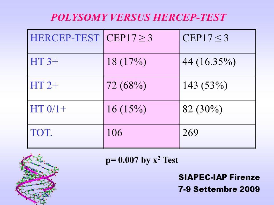 POLYSOMY VERSUS HERCEP-TEST HERCEP-TEST CEP17 ≥ 3 CEP17 ≤ 3 HT 3+