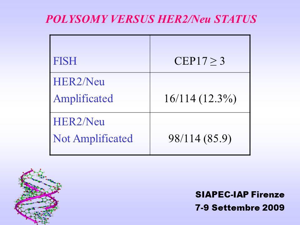 POLYSOMY VERSUS HER2/Neu STATUS FISH CEP17 ≥ 3 HER2/Neu Amplificated