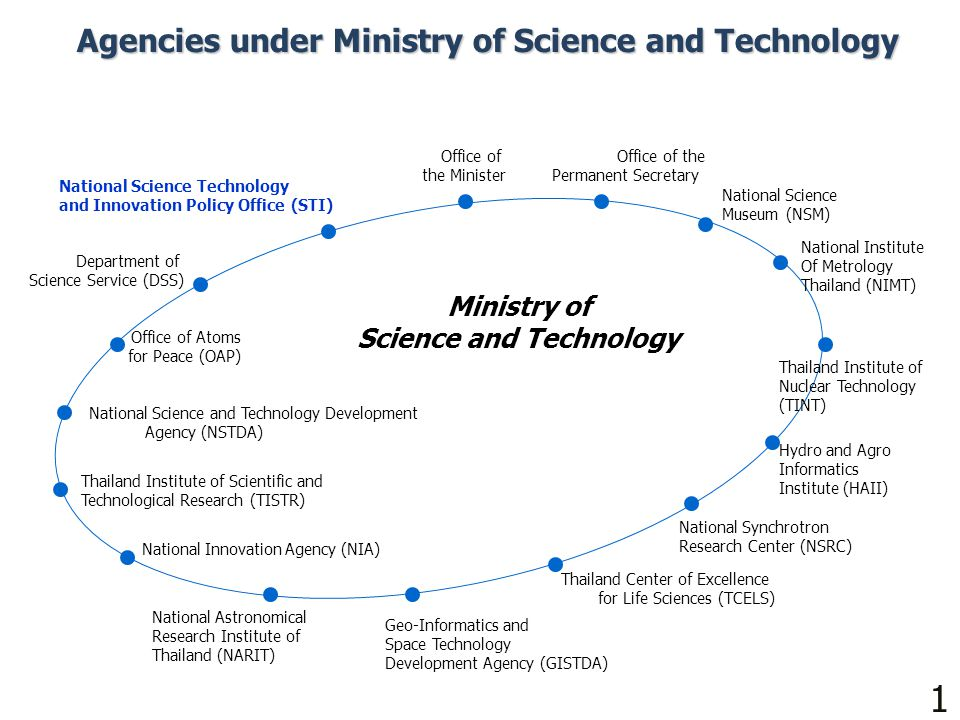 1010 Agencies under Ministry of Science and Technology Ministry of