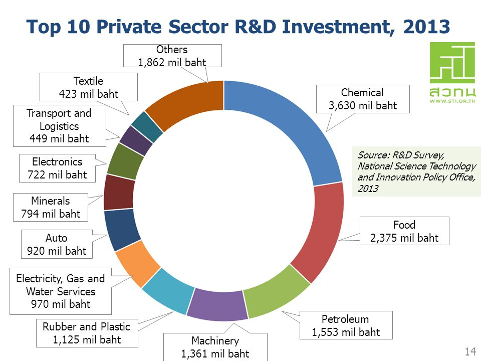 Top 10 Private Sector R&D Investment, 2013