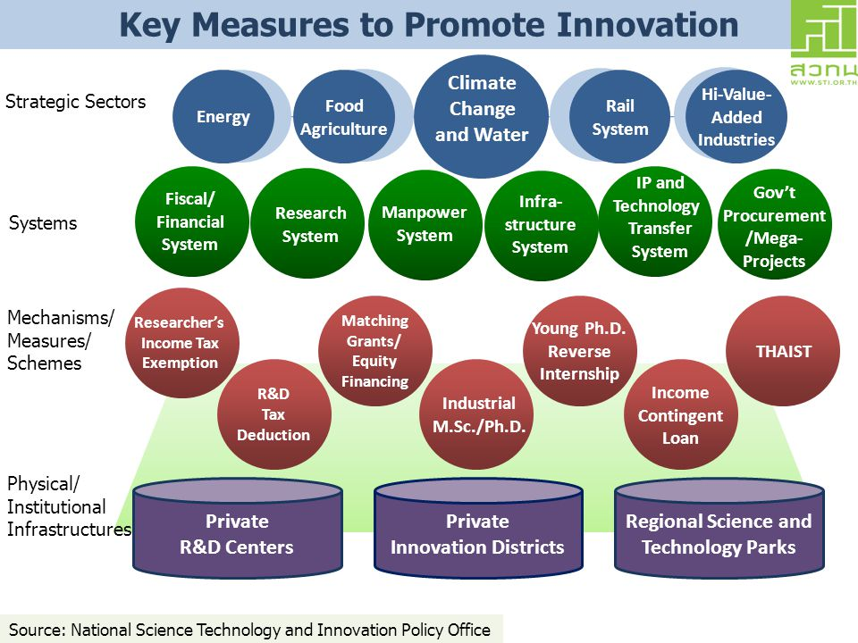 Key Measures to Promote Innovation
