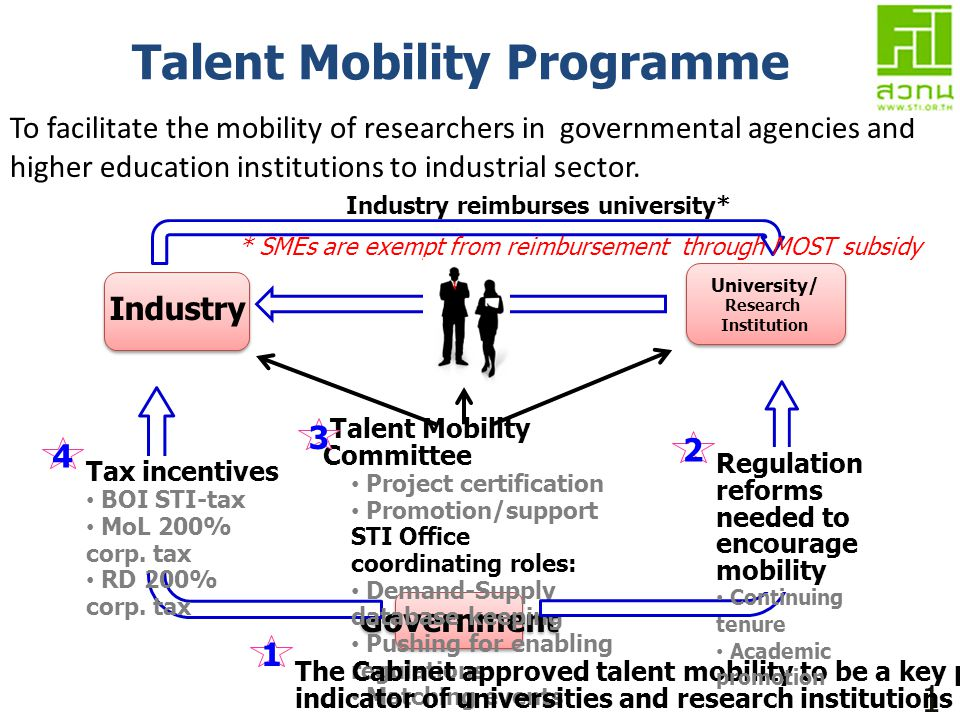 Talent Mobility Programme