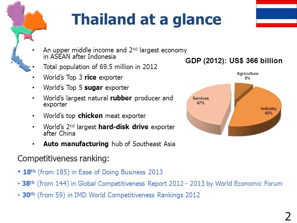 Thailand at a glance 2 Competitiveness ranking: