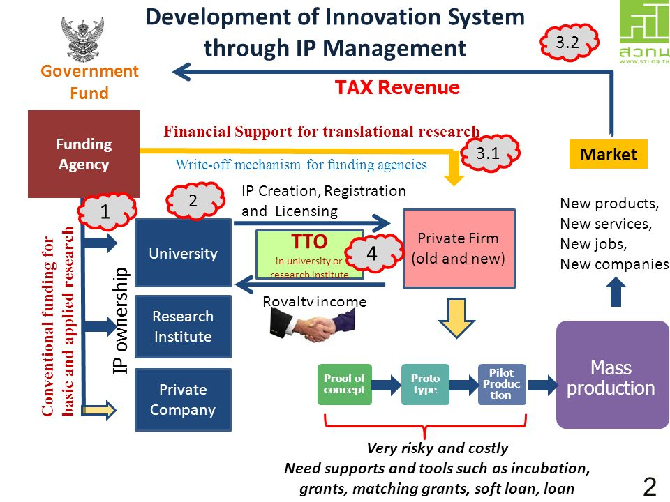 Development of Innovation System through IP Management