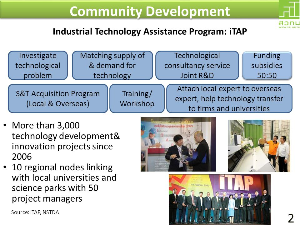 Community Development Industrial Technology Assistance Program: iTAP