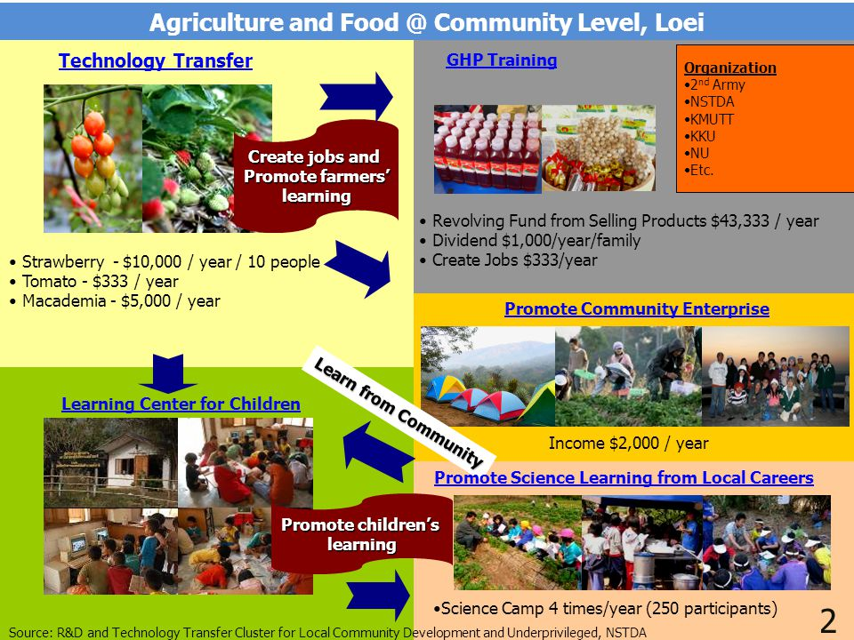29 Agriculture and Food @ Community Level, Loei Technology Transfer