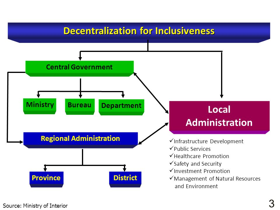 Decentralization for Inclusiveness Regional Administration