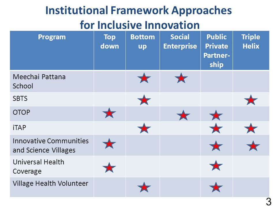 Institutional Framework Approaches for Inclusive Innovation