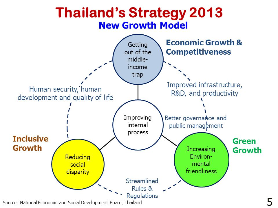 Thailand's Strategy 2013 5 New Growth Model