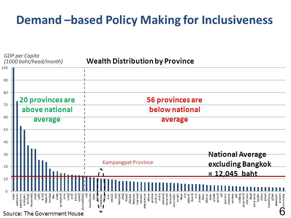 Demand –based Policy Making for Inclusiveness