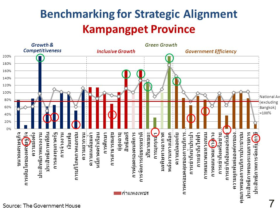 Benchmarking for Strategic Alignment