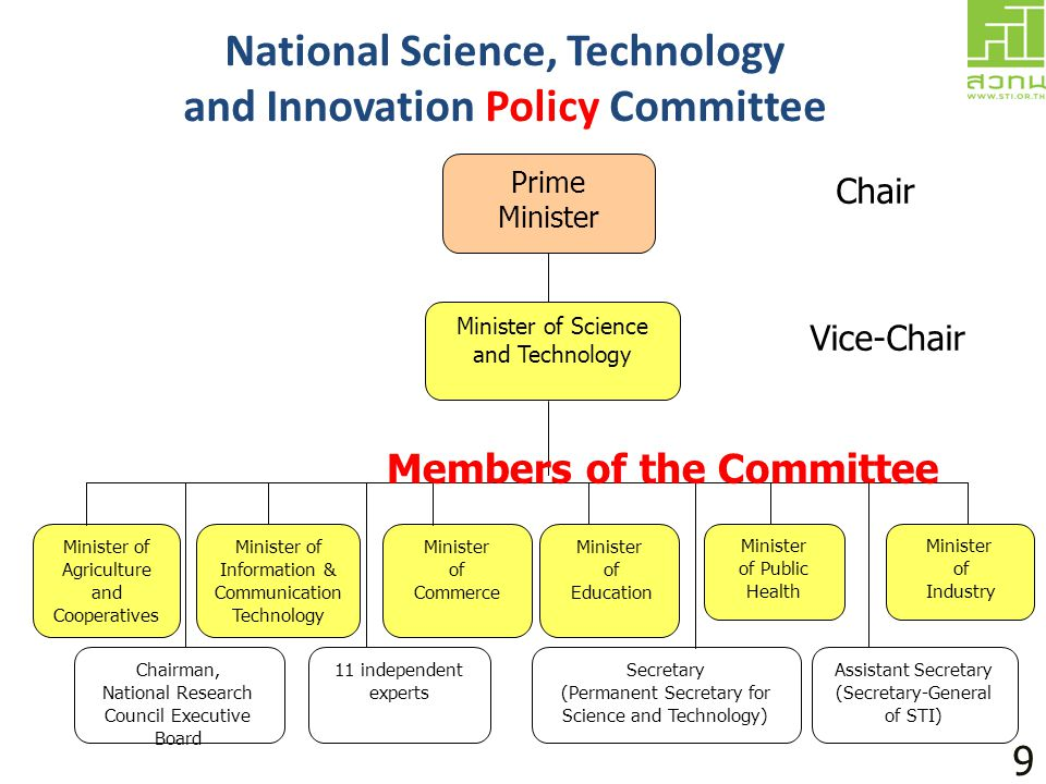 National Science, Technology and Innovation Policy Committee