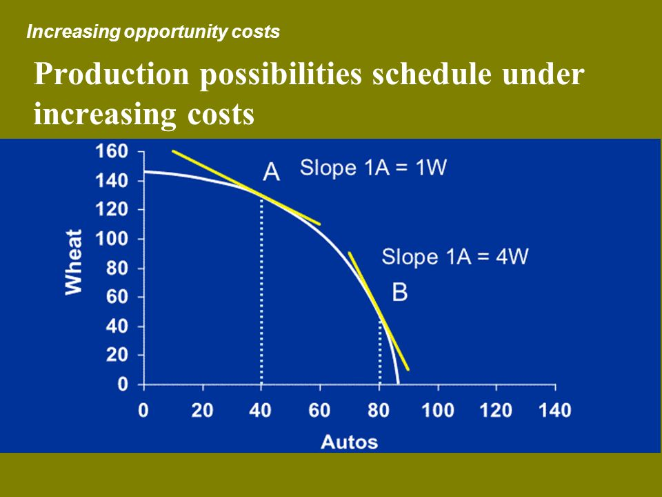 Production possibilities schedule under increasing costs