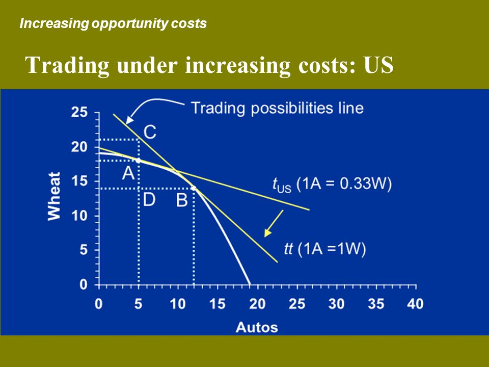 Trading under increasing costs: US