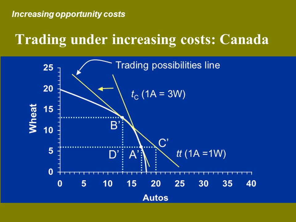 Trading under increasing costs: Canada