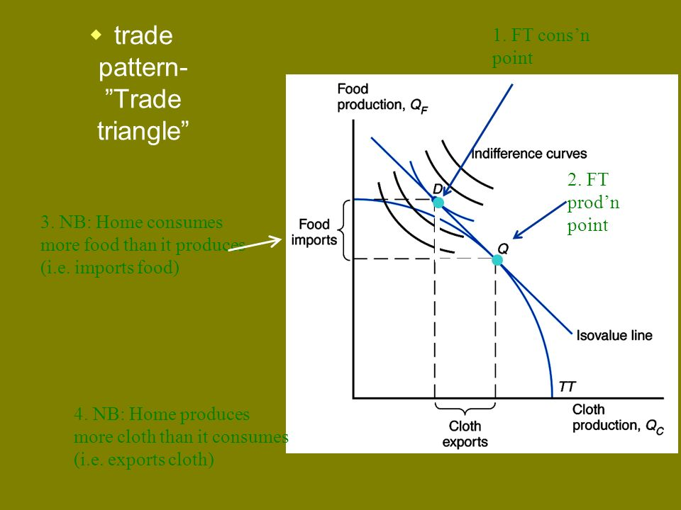 trade pattern- Trade triangle