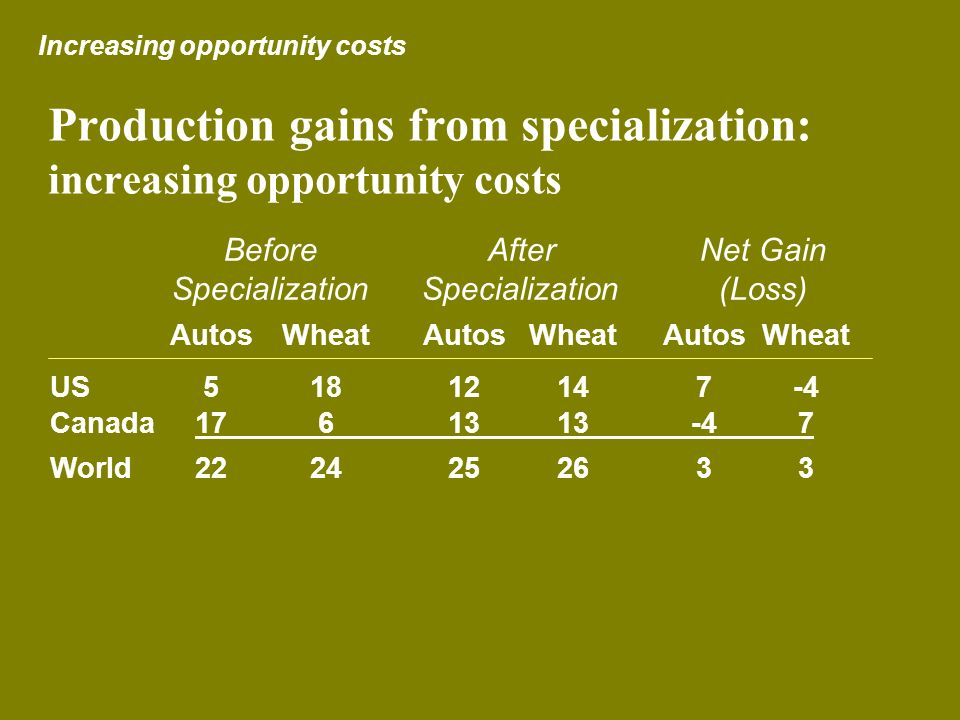 Production gains from specialization: increasing opportunity costs