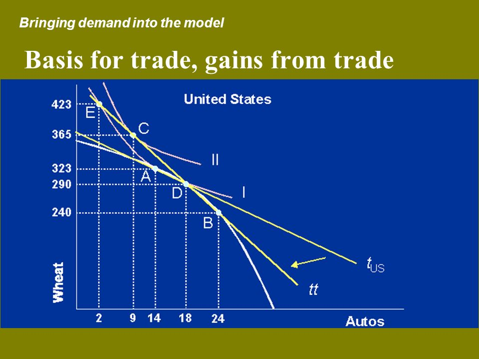 Basis for trade, gains from trade