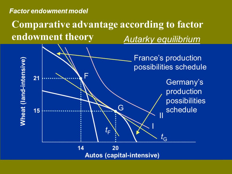 Comparative advantage according to factor endowment theory