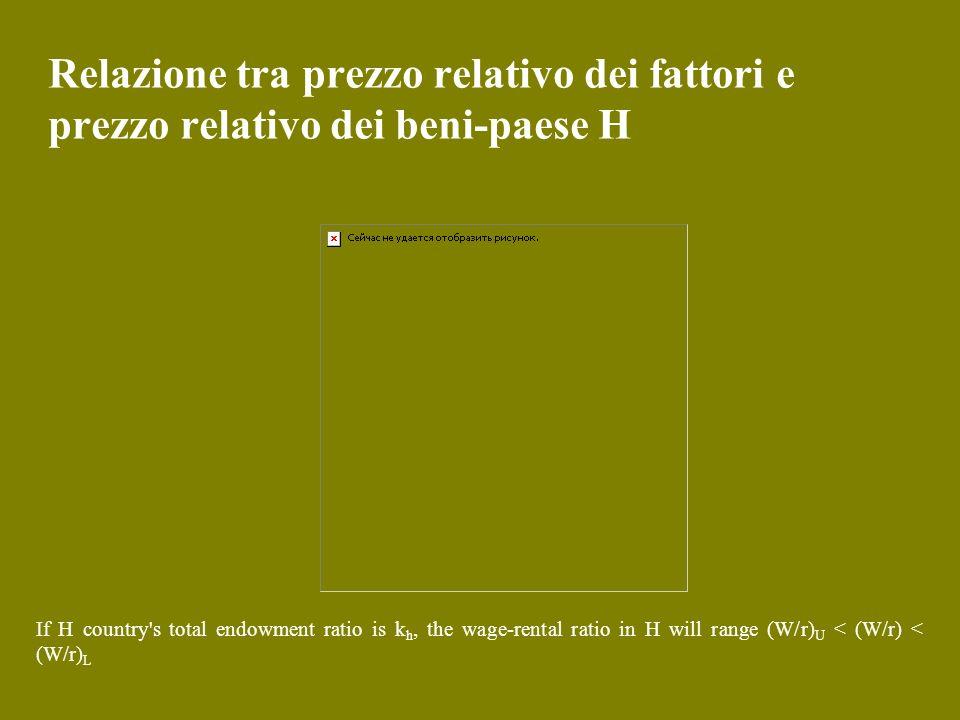 Relazione tra prezzo relativo dei fattori e prezzo relativo dei beni-paese H