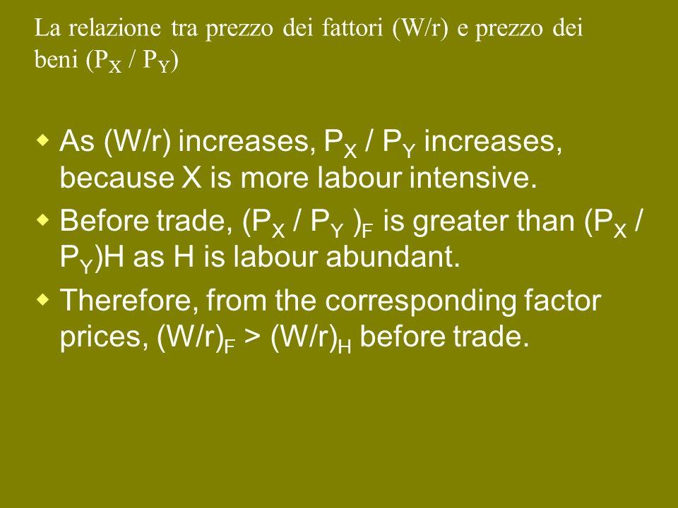 La relazione tra prezzo dei fattori (W/r) e prezzo dei beni (PX / PY)