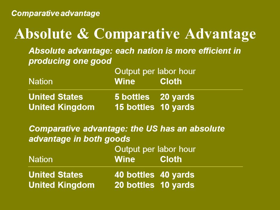 Absolute & Comparative Advantage