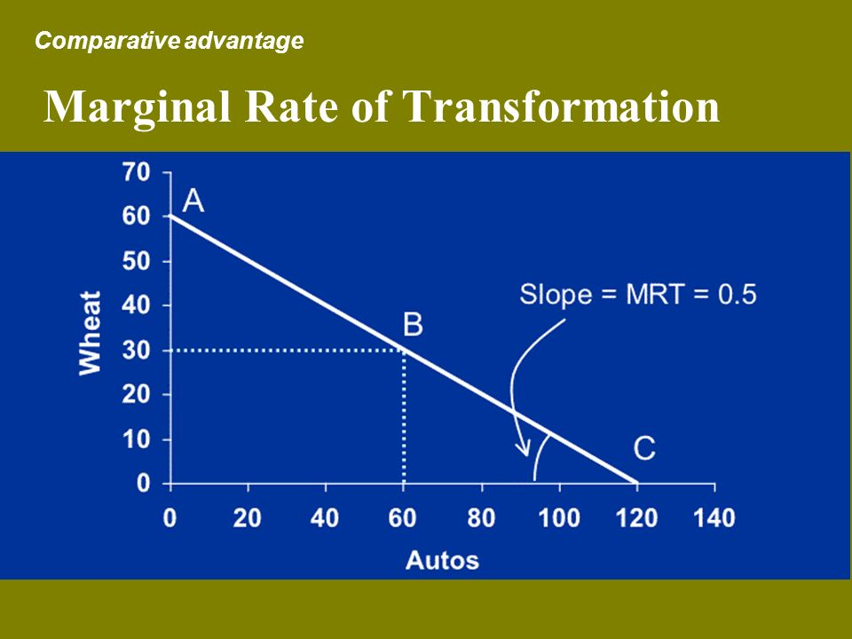 Marginal Rate of Transformation