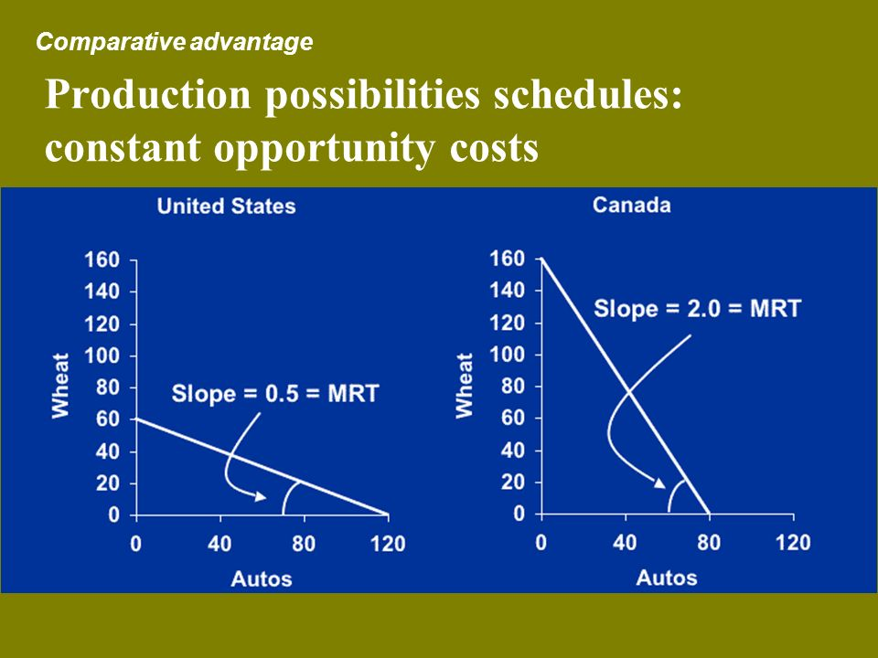 Production possibilities schedules: constant opportunity costs