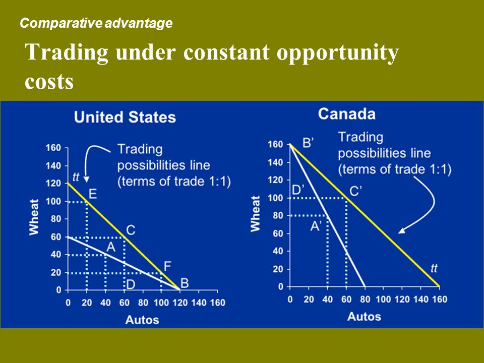 Trading under constant opportunity costs
