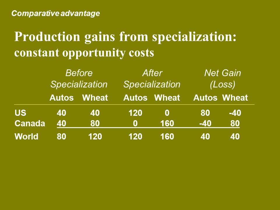 Production gains from specialization: constant opportunity costs