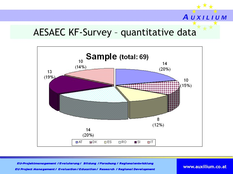 AESAEC KF-Survey – quantitative data