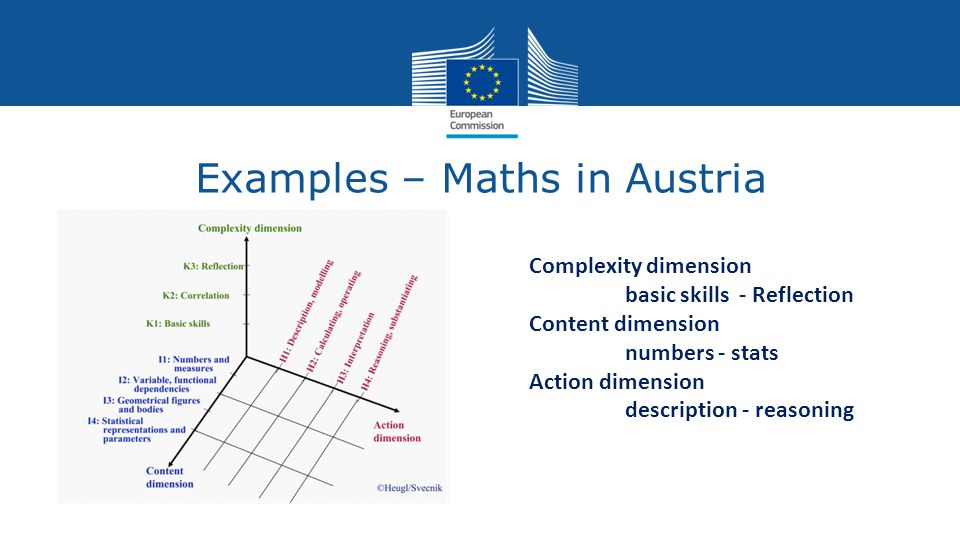 Examples – Maths in Austria